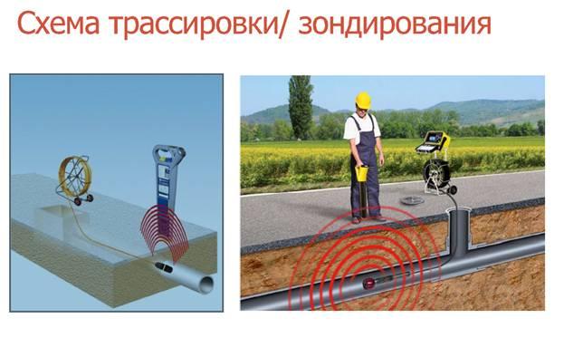 Схема зондирования/трассировки, поиск канализационных колодцев.